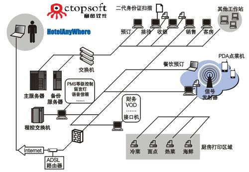 酒店 系统功能模块结构图